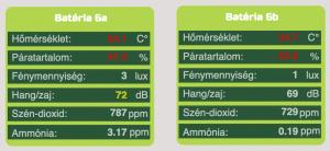 okosfarm hőmérséklet mérés páratartalom fény hang szén-dioxid ammónia