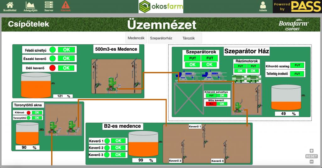 Bonafarm csoport telepén SCADA alapú termelésszinkronizációs rendszert telepített az OkosFarm amely az ipari automatizáció első megjelenési formája a mezőgazdaságban.